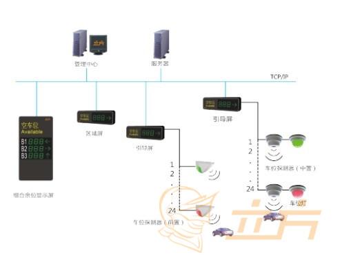 深圳中航天逸停车场立方超声波引导系统应用