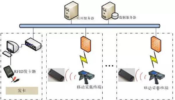 基于RFID技术的地下管网管理系统解决方案