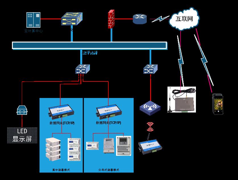 基于一卡通的电控管理系统解决方案