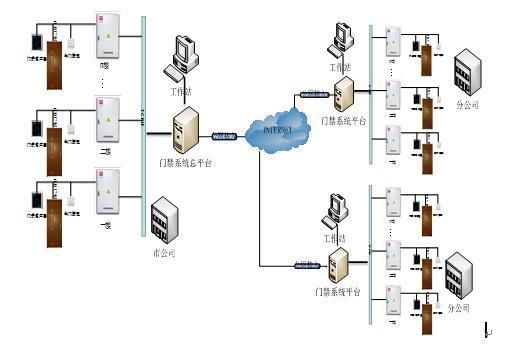 楼层电信网络接线图