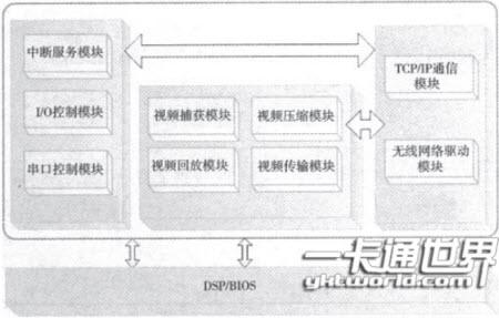 图3嵌入式软件框架结构图