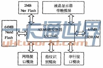 基于ARM&Linux的考场指纹识别系统设计