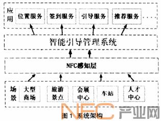 基于NFC技术的智能引导系统概述、架构及设计