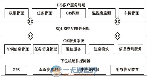基于物联网的冷链物流监测系统设计