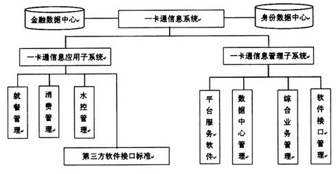 多维体系架构项目管理方案在校园一卡通系统中的研究与应用