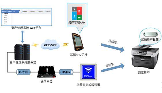 资产/托盘RFID定位管理系统解决方案
