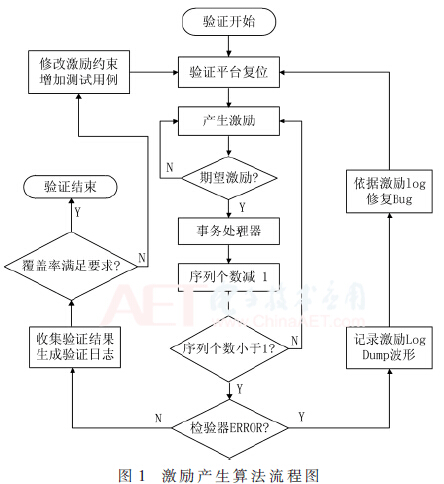 基于覆盖率驱动的高频RFID芯片验证平台设计分析