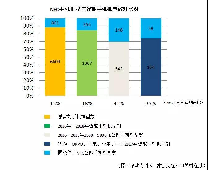 2018年NFC产业发展趋势与前景展望