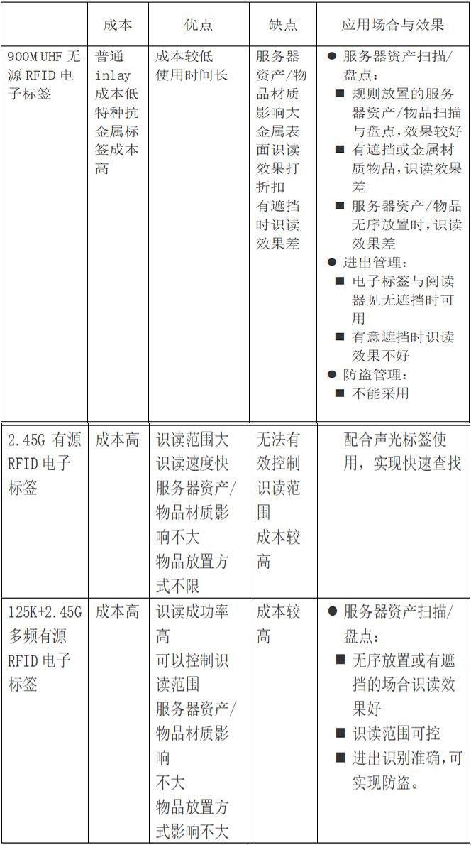 IDC机房服务器RFID资产管理方案