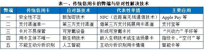 NFC、第三方支付、可穿戴卡、指纹卡、智能卡:信用卡发展趋势的五个结合