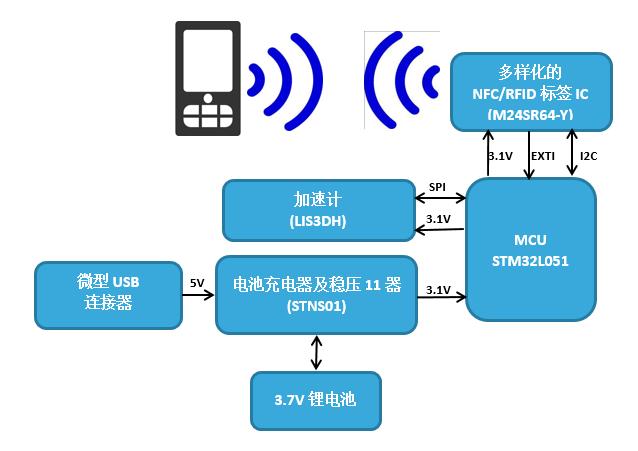 基于NFC的嵌入式系统自检