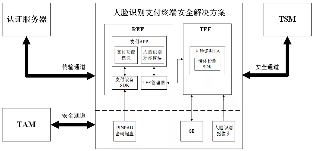 人脸支付如何合规发展,基于TEE和SE的终端解决方案会是方向?